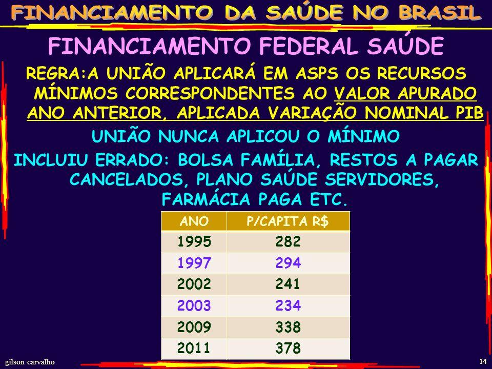 gilson carvalho 13 UNIÃO GASTOS COM SAÚDE 2000-2011