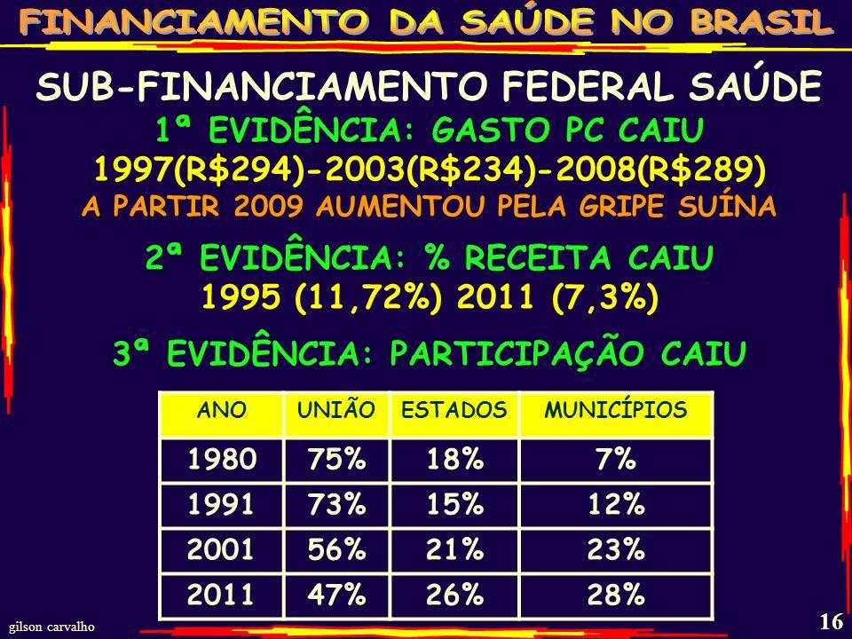 gilson carvalho 15 TRÊS EVIDÊNCIAS DO DESFINANCIA- MENTO FEDERAL PARA A SAÚDE
