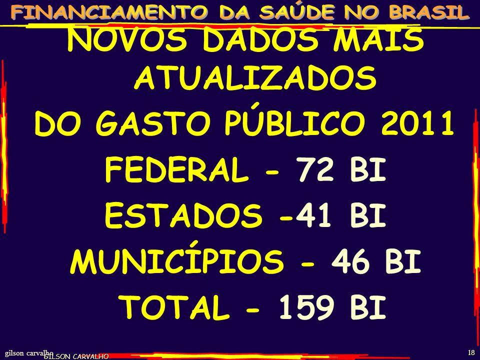 gilson carvalho 17 ESTIMATIVA GASTO SAÚDE BRASIL - 2011 FONTES R$ BI% PP% TOT%PIB FEDERAL 724722 1,7 ESTADUAL 402612 1,0 MUNICIPAL 422713 1,0 TOTAL PÚ