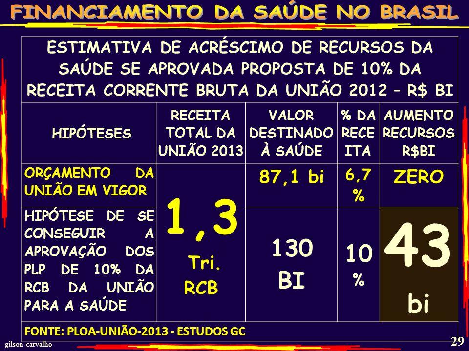 gilson carvalho 28 PROPOSTAS DE REINTRODUÇÃO DOS 10% DA RCB (EM 1995-11,7%) 1) DEP. PERONDI – 123/2012 2) DEP. ELEUSES – 124/2012 3) PLP DE INICIATIVA