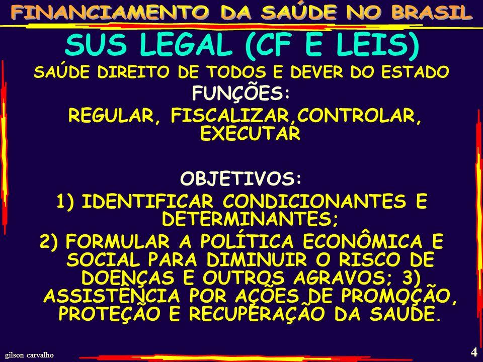 4 SUS LEGAL (CF E LEIS) SAÚDE DIREITO DE TODOS E DEVER DO ESTADO FUNÇÕES: REGULAR, FISCALIZAR,CONTROLAR, EXECUTAR OBJETIVOS: 1) IDENTIFICAR CONDICIONANTES E DETERMINANTES; 2) FORMULAR A POLÍTICA ECONÔMICA E SOCIAL PARA DIMINUIR O RISCO DE DOENÇAS E OUTROS AGRAVOS; 3) ASSISTÊNCIA POR AÇÕES DE PROMOÇÃO, PROTEÇÃO E RECUPERAÇÃO DA SAÚDE.