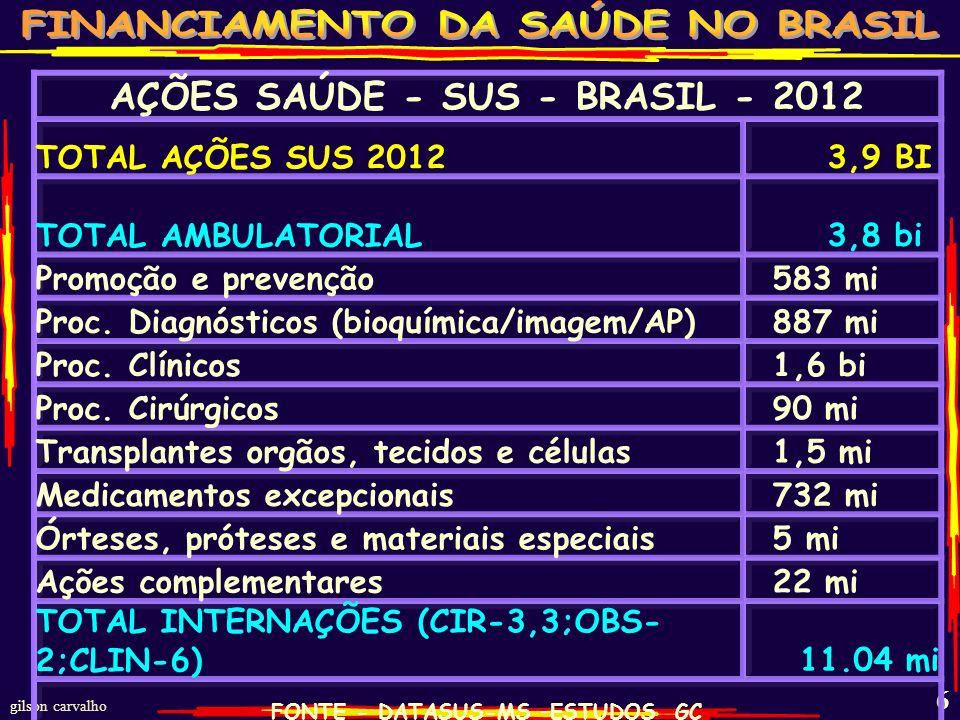 gilson carvalho 6 AÇÕES SAÚDE - SUS - BRASIL - 2012 TOTAL AÇÕES SUS 2012 3,9 BI TOTAL AMBULATORIAL 3,8 bi Promoção e prevenção 583 mi Proc.