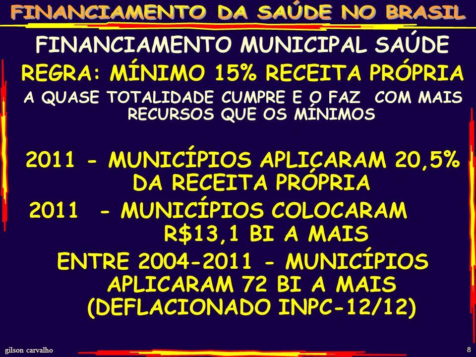 gilson carvalho 8 FINANCIAMENTO MUNICIPAL SAÚDE REGRA: MÍNIMO 15% RECEITA PRÓPRIA A QUASE TOTALIDADE CUMPRE E O FAZ COM MAIS RECURSOS QUE OS MÍNIMOS 2011 - MUNICÍPIOS APLICARAM 20,5% DA RECEITA PRÓPRIA 2011 - MUNICÍPIOS COLOCARAM R$13,1 BI A MAIS ENTRE 2004-2011 - MUNICÍPIOS APLICARAM 72 BI A MAIS (DEFLACIONADO INPC-12/12)