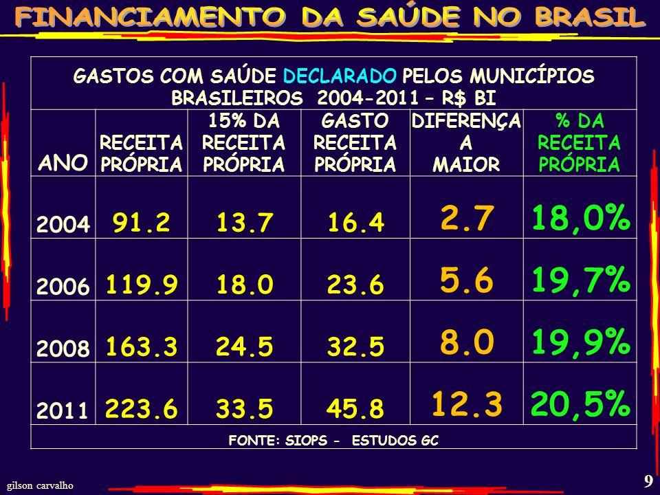 gilson carvalho 9 GASTOS COM SAÚDE DECLARADO PELOS MUNICÍPIOS BRASILEIROS 2004-2011 – R$ BI ANO RECEITA PRÓPRIA 15% DA RECEITA PRÓPRIA GASTO RECEITA PRÓPRIA DIFERENÇA A MAIOR % DA RECEITA PRÓPRIA 2004 91.213.716.4 2.718,0% 2006 119.918.023.6 5.619,7% 2008 163.324.532.5 8.019,9% 2011 223.633.545.8 12.320,5% FONTE: SIOPS - ESTUDOS GC