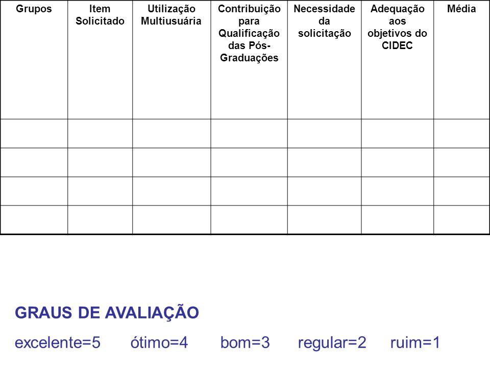 Grupos Item Solicitado Utilização Multiusuária Contribuição para Qualificação das Pós- Graduações Necessidade da solicitação Adequação aos objetivos d