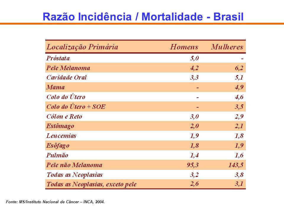 Razão Incidência / Mortalidade - Brasil Fonte: MS/Instituto Nacional de Câncer – INCA, 2004.