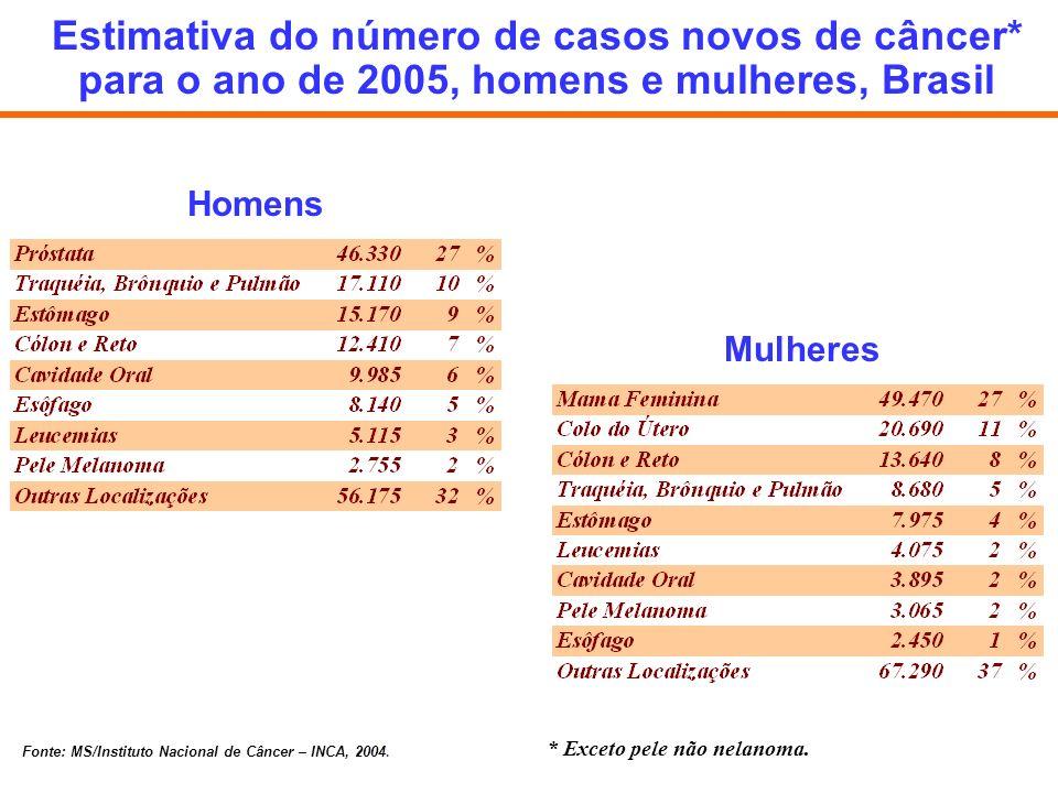 Homens Mulheres Estimativa do número de casos novos de câncer* para o ano de 2005, homens e mulheres, Brasil * Exceto pele não nelanoma. Fonte: MS/Ins