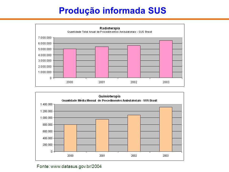 Produção informada SUS Fonte: www.datasus.gov.br/2004