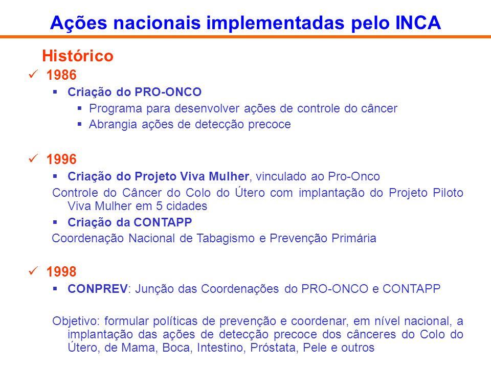 Histórico 1986 Criação do PRO-ONCO Programa para desenvolver ações de controle do câncer Abrangia ações de detecção precoce 1996 Criação do Projeto Vi