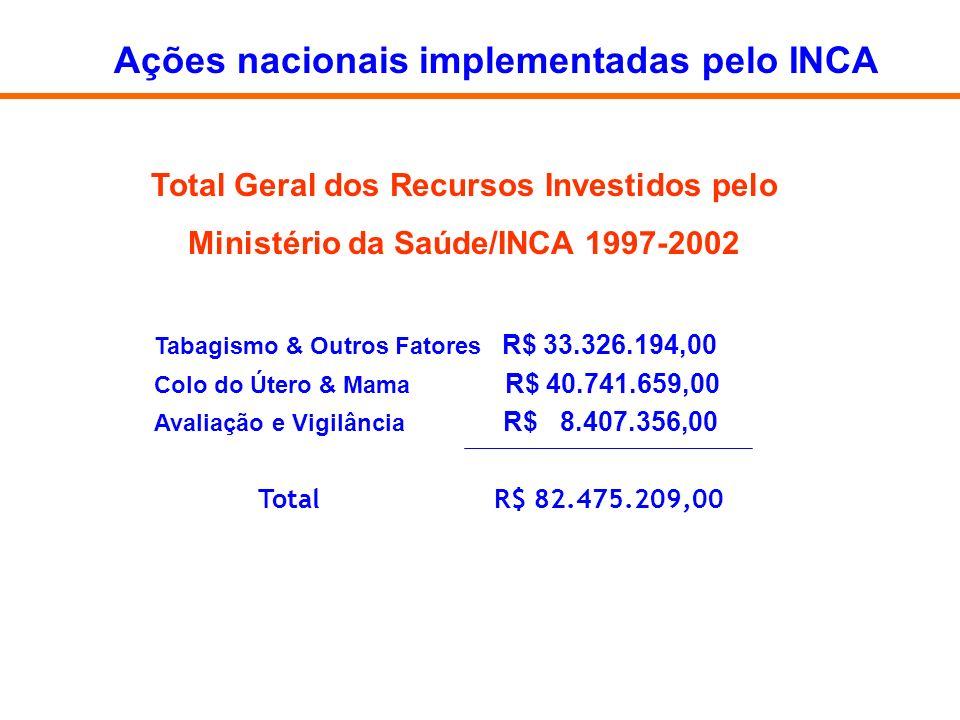 Tabagismo & Outros Fatores R$ 33.326.194,00 Colo do Útero & Mama R$ 40.741.659,00 Avaliação e Vigilância R$ 8.407.356,00 Total R$ 82.475.209,00 Total