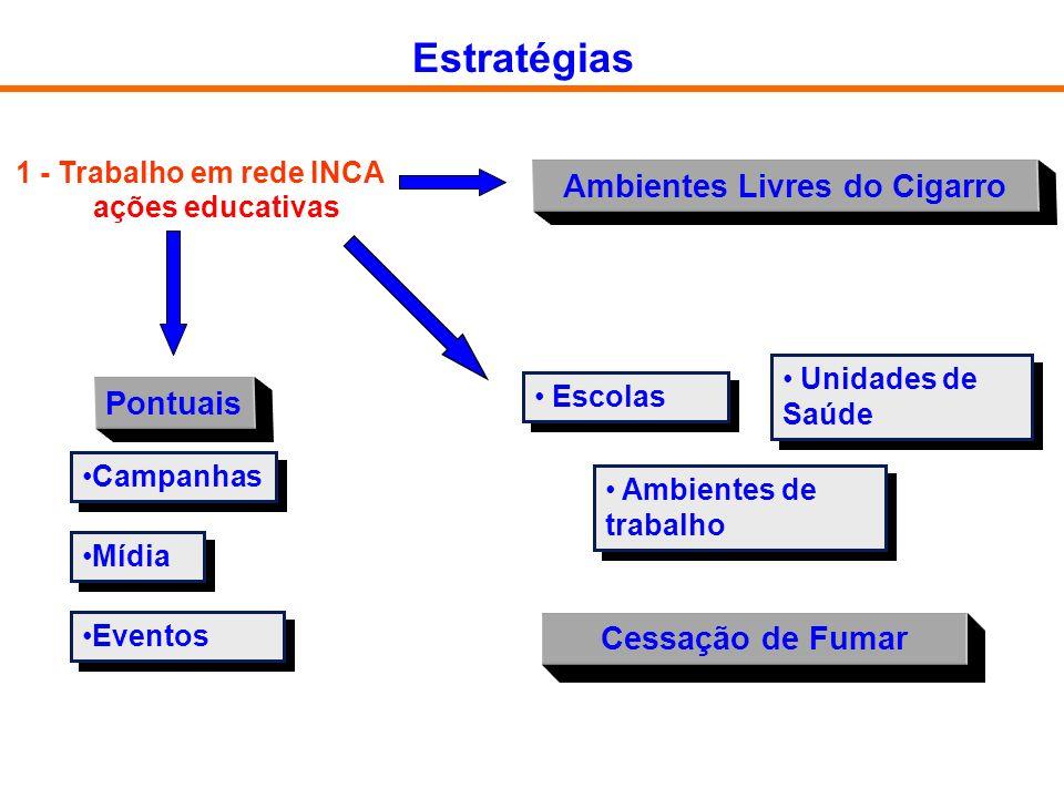 1 - Trabalho em rede INCA ações educativas Pontuais Escolas Ambientes de trabalho Unidades de Saúde Ambientes Livres do Cigarro Campanhas Mídia Evento