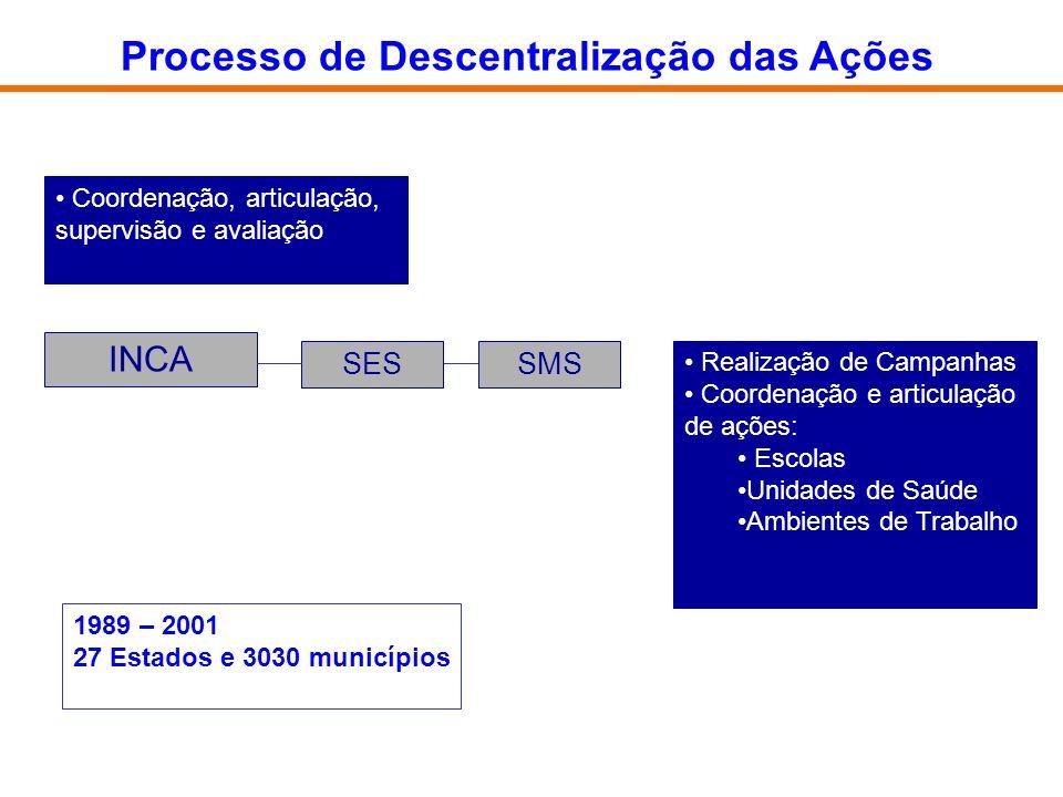 INCA SES Coordenação, articulação, supervisão e avaliação SMS Realização de Campanhas Coordenação e articulação de ações: Escolas Unidades de Saúde Am