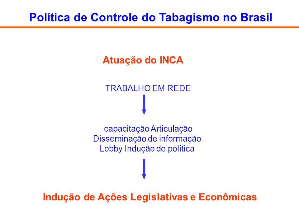 TRABALHO EM REDE Política de Controle do Tabagismo no Brasil Indução de Ações Legislativas e Econômicas capacitação Articulação Disseminação de inform
