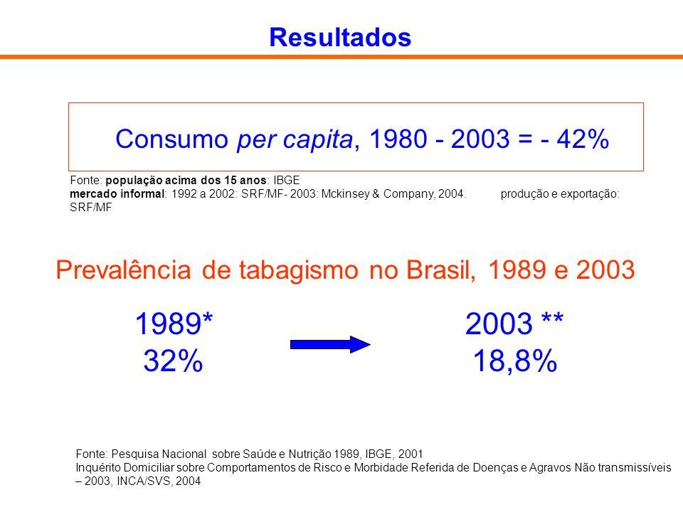 Prevalência de tabagismo no Brasil, 1989 e 2003 1989* 32% 2003 ** 18,8% Fonte: Pesquisa Nacional sobre Saúde e Nutrição 1989, IBGE, 2001 Inquérito Dom