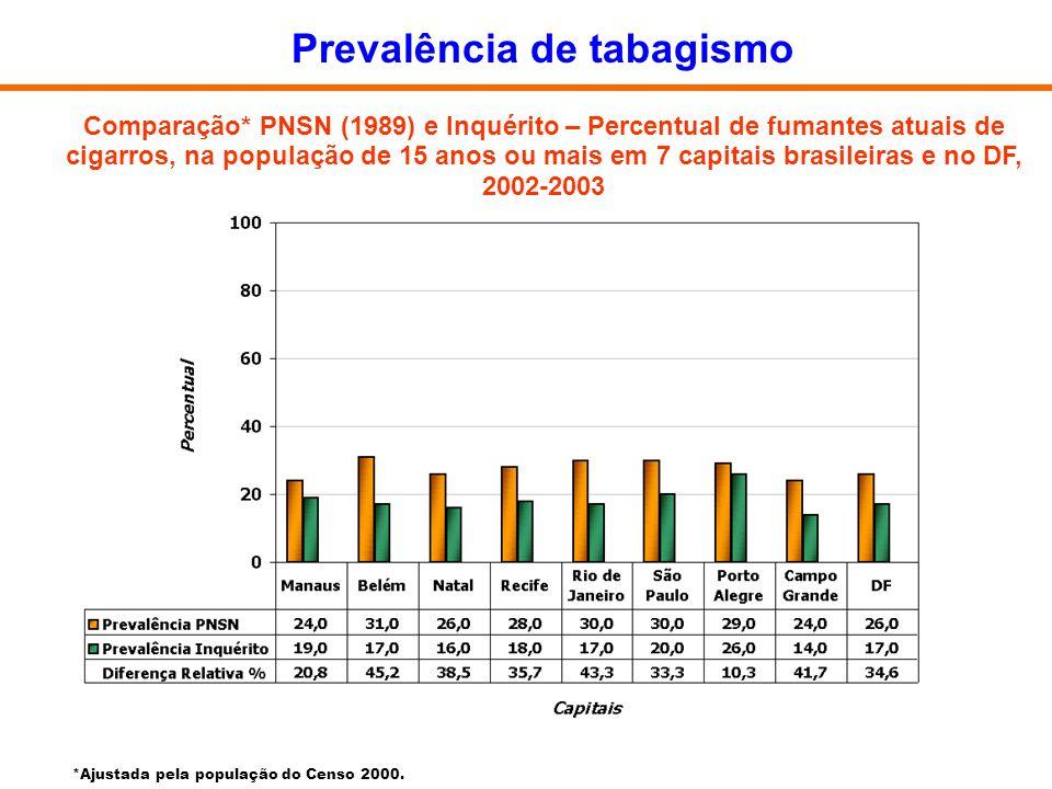 Comparação* PNSN (1989) e Inquérito – Percentual de fumantes atuais de cigarros, na população de 15 anos ou mais em 7 capitais brasileiras e no DF, 20