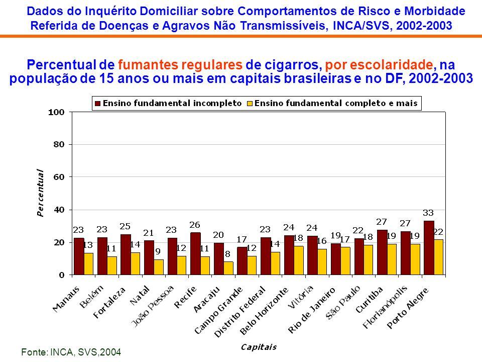 Percentual de fumantes regulares de cigarros, por escolaridade, na população de 15 anos ou mais em capitais brasileiras e no DF, 2002-2003 Dados do In