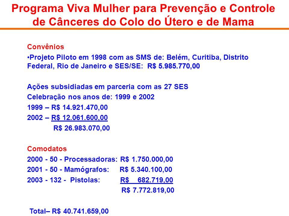 Convênios R$ 5.985.770,00Projeto Piloto em 1998 com as SMS de: Belém, Curitiba, Distrito Federal, Rio de Janeiro e SES/SE: R$ 5.985.770,00 Ações subsi