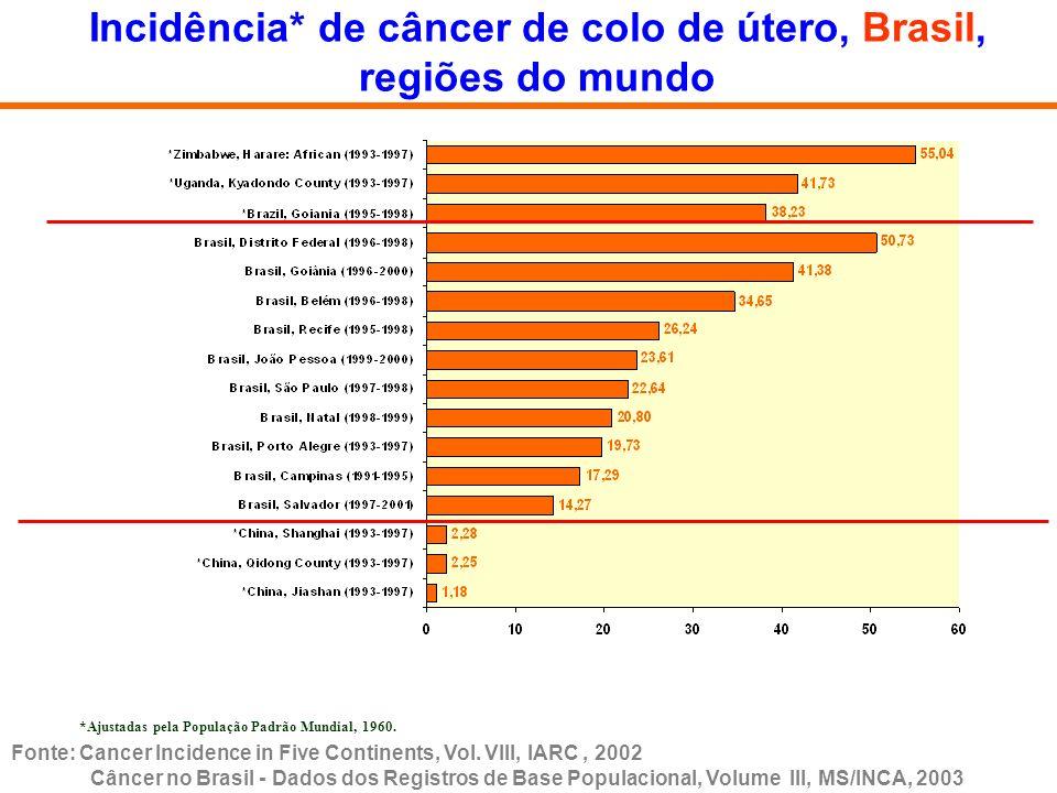 Incidência* de câncer de colo de útero, Brasil, regiões do mundo *Ajustadas pela População Padrão Mundial, 1960. Fonte: Cancer Incidence in Five Conti
