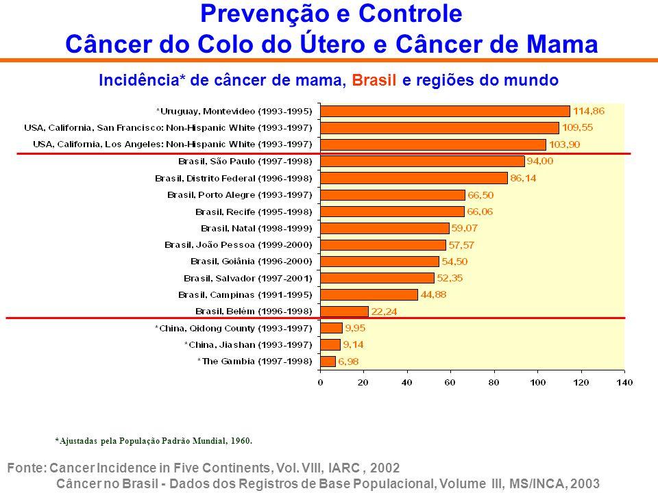 Incidência* de câncer de mama, Brasil e regiões do mundo *Ajustadas pela População Padrão Mundial, 1960. Prevenção e Controle Câncer do Colo do Útero