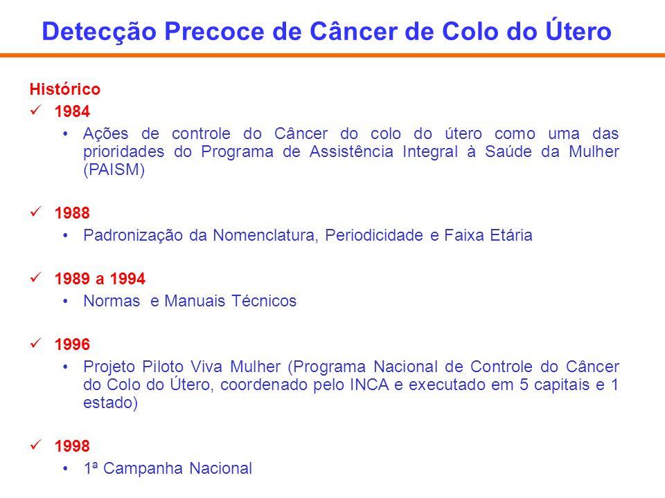 Histórico 1984 Ações de controle do Câncer do colo do útero como uma das prioridades do Programa de Assistência Integral à Saúde da Mulher (PAISM) 198