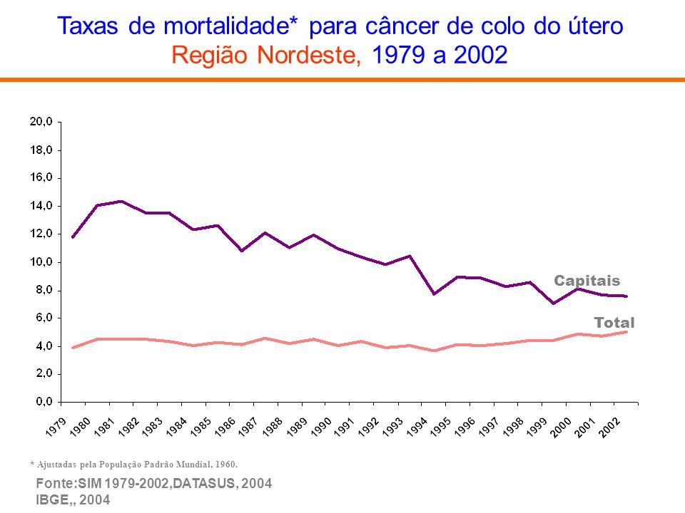 Taxas de mortalidade* para câncer de colo do útero Região Nordeste, 1979 a 2002 Fonte:SIM 1979-2002,DATASUS, 2004 IBGE,, 2004 * Ajustadas pela Populaç