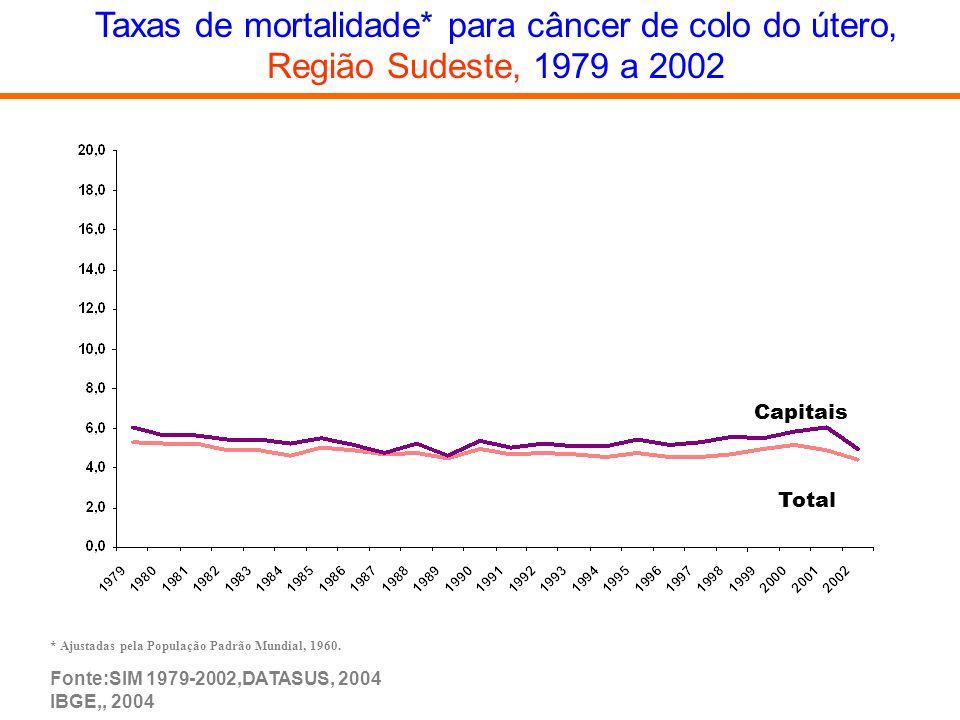 Taxas de mortalidade* para câncer de colo do útero, Região Sudeste, 1979 a 2002 * Ajustadas pela População Padrão Mundial, 1960. Total Capitais Fonte: