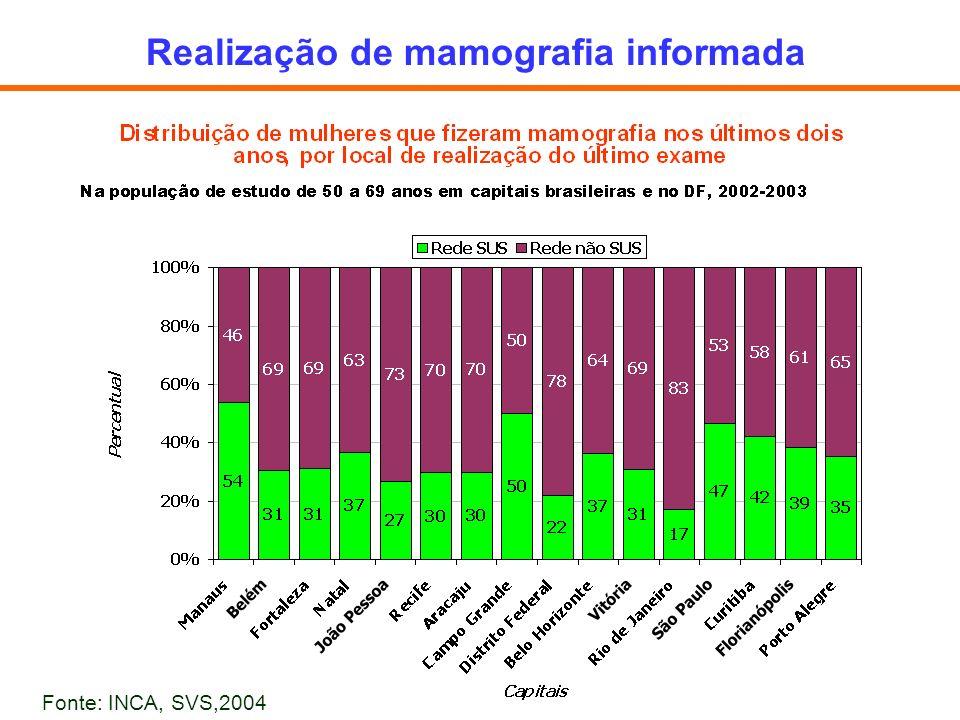 Realização de mamografia informada Fonte: INCA, SVS,2004