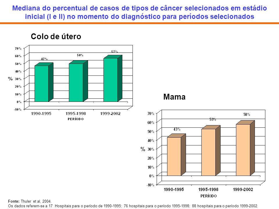 Mediana do percentual de casos de tipos de câncer selecionados em estádio inicial (I e II) no momento do diagnóstico para períodos selecionados Fonte: