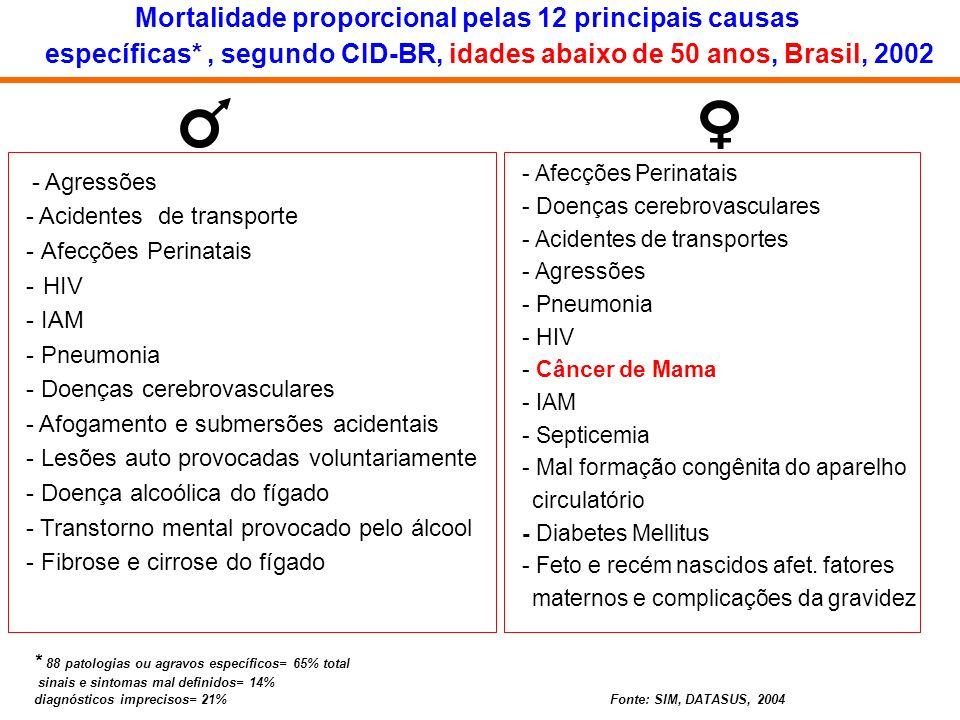 Mortalidade proporcional pelas 12 principais causas específicas*, segundo CID-BR, idades abaixo de 50 anos, Brasil, 2002 - Afecções Perinatais - Doenç