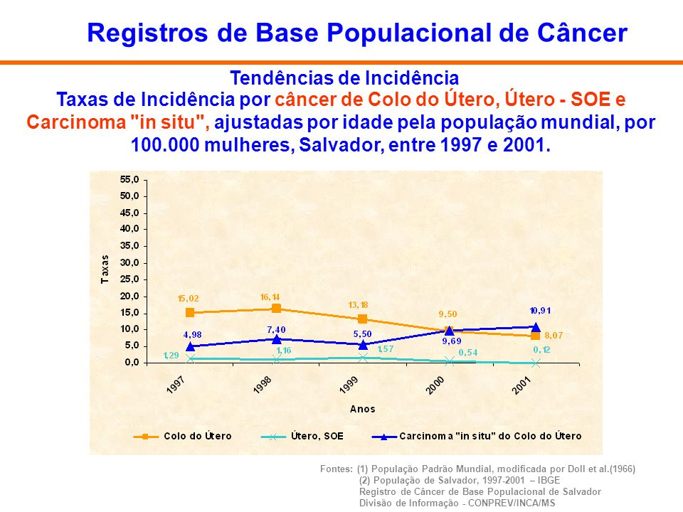 Taxas de Incidência por câncer de Colo do Útero, Útero - SOE e Carcinoma