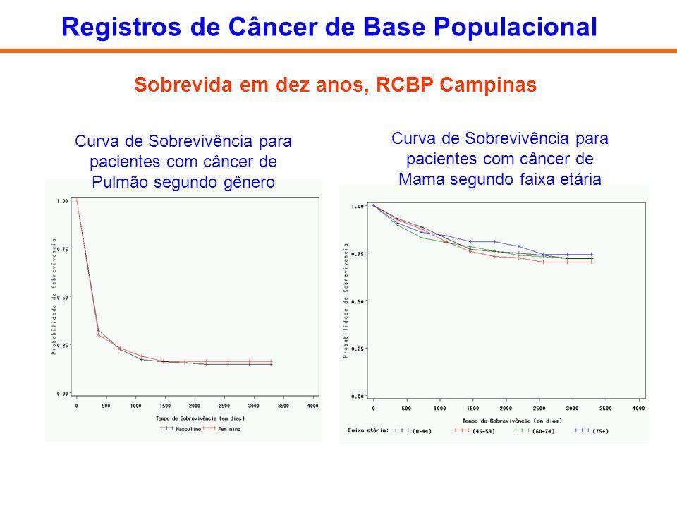 Curva de Sobrevivência para pacientes com câncer de Mama segundo faixa etária Curva de Sobrevivência para pacientes com câncer de Pulmão segundo gêner