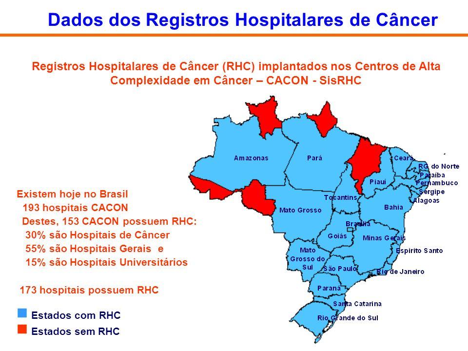Registros Hospitalares de Câncer (RHC) implantados nos Centros de Alta Complexidade em Câncer – CACON - SisRHC Existem hoje no Brasil 193 hospitais CA