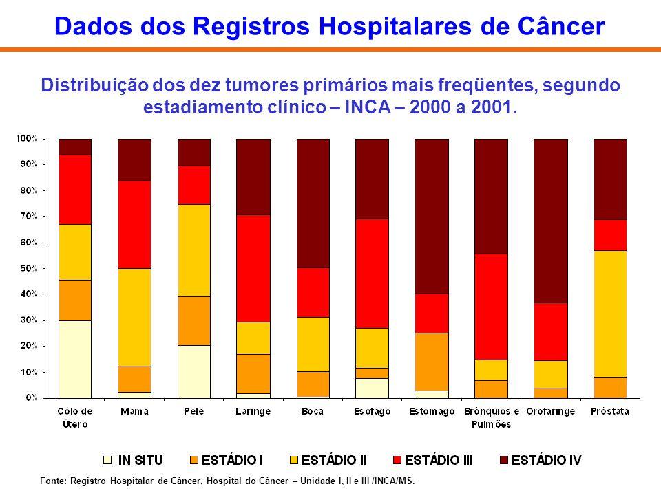 Distribuição dos dez tumores primários mais freqüentes, segundo estadiamento clínico – INCA – 2000 a 2001. Fonte: Registro Hospitalar de Câncer, Hospi