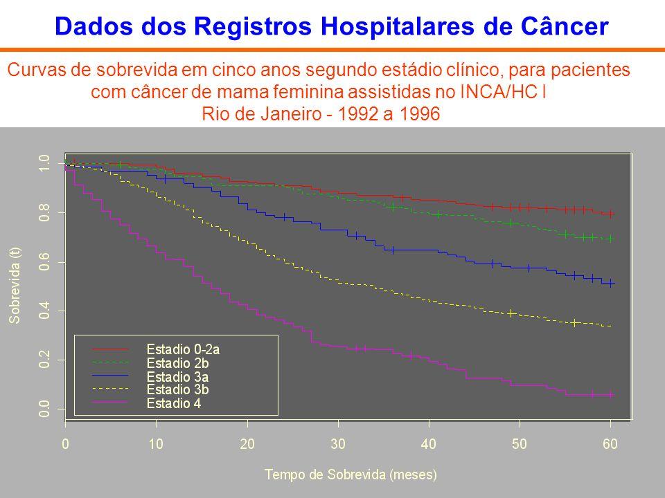 Curvas de sobrevida em cinco anos segundo estádio clínico, para pacientes com câncer de mama feminina assistidas no INCA/HC I Rio de Janeiro - 1992 a