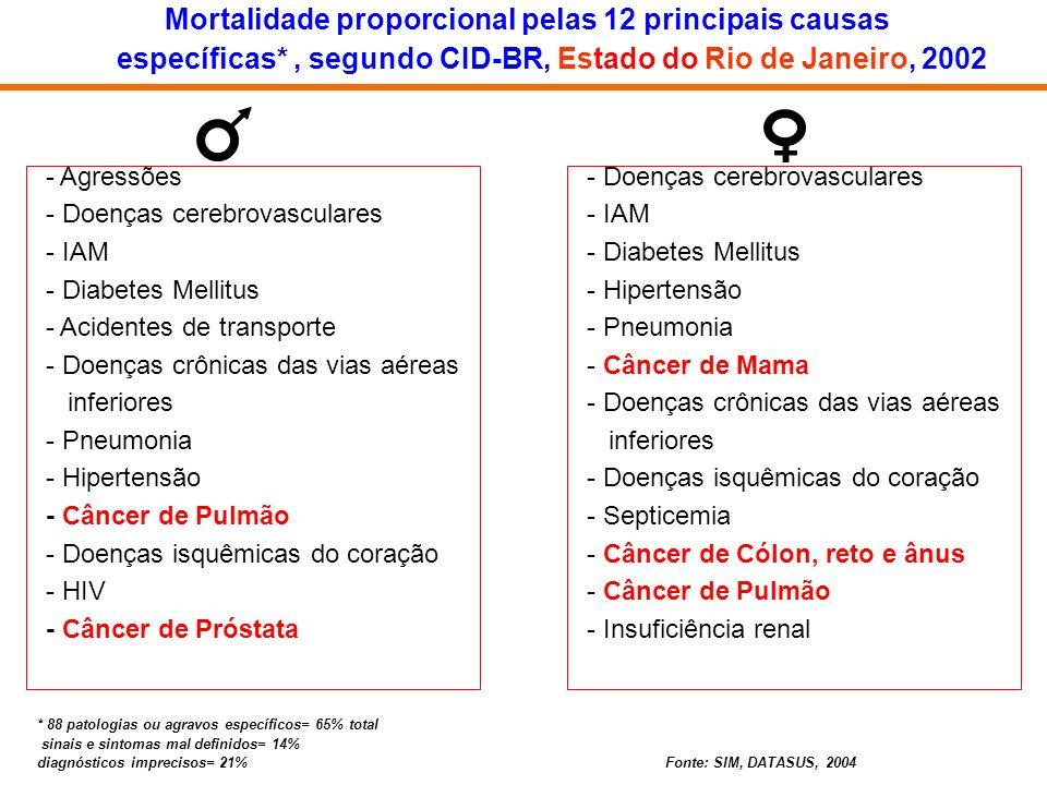 Mortalidade proporcional pelas 12 principais causas específicas*, segundo CID-BR, Estado do Rio de Janeiro, 2002 - Agressões - Doenças cerebrovascular