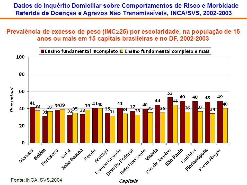 Prevalência de excesso de peso (IMC 25) por escolaridade, na população de 15 anos ou mais em 15 capitais brasileiras e no DF, 2002-2003 Dados do Inqué