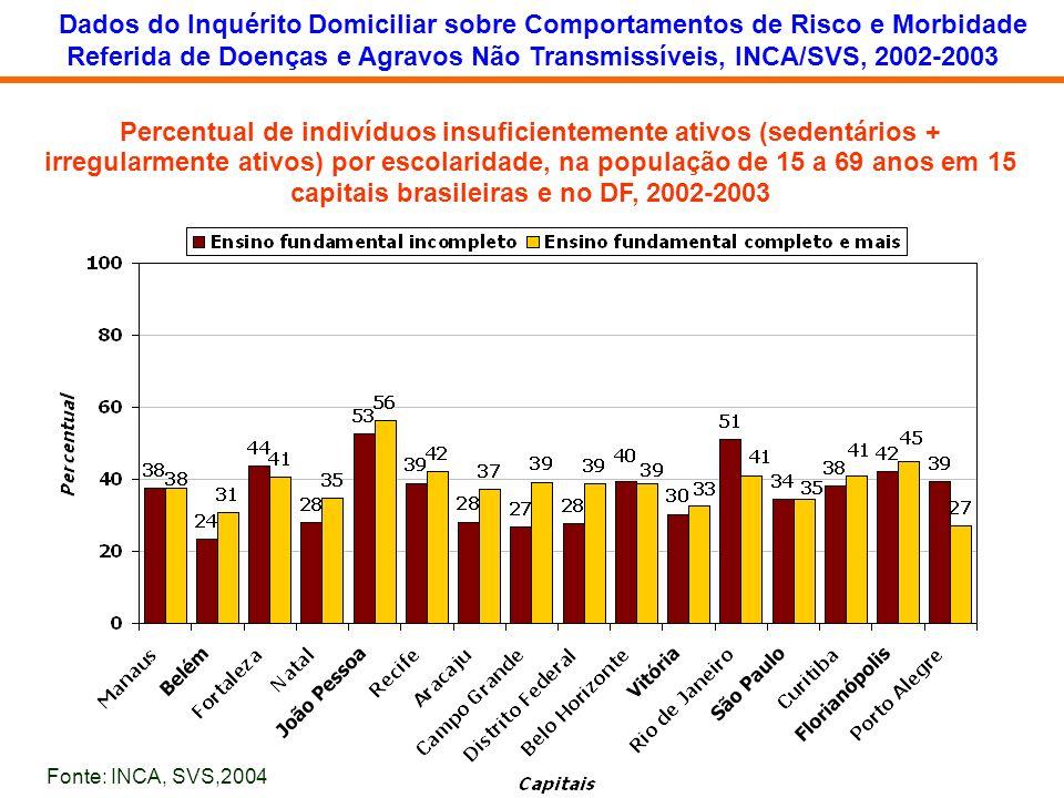 Percentual de indivíduos insuficientemente ativos (sedentários + irregularmente ativos) por escolaridade, na população de 15 a 69 anos em 15 capitais
