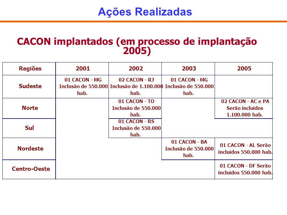 Ações Realizadas CACON implantados (em processo de implantação 2005) Regiões2001200220032005 Sudeste 01 CACON - MG Inclusão de 550.000 hab. 02 CACON -