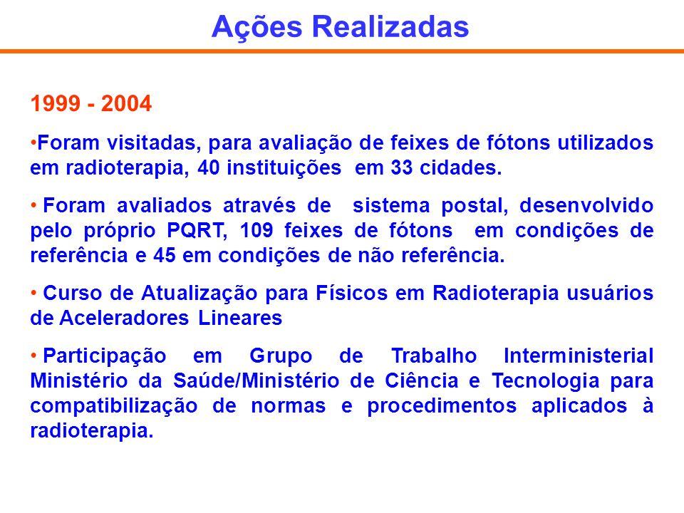 1999 - 2004 Foram visitadas, para avaliação de feixes de fótons utilizados em radioterapia, 40 instituições em 33 cidades. Foram avaliados através de