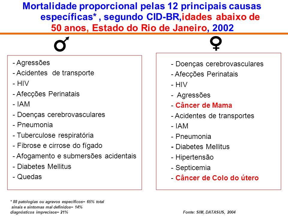 Mortalidade proporcional pelas 12 principais causas específicas*, segundo CID-BR,idades abaixo de 50 anos, Estado do Rio de Janeiro, 2002 - Doenças ce