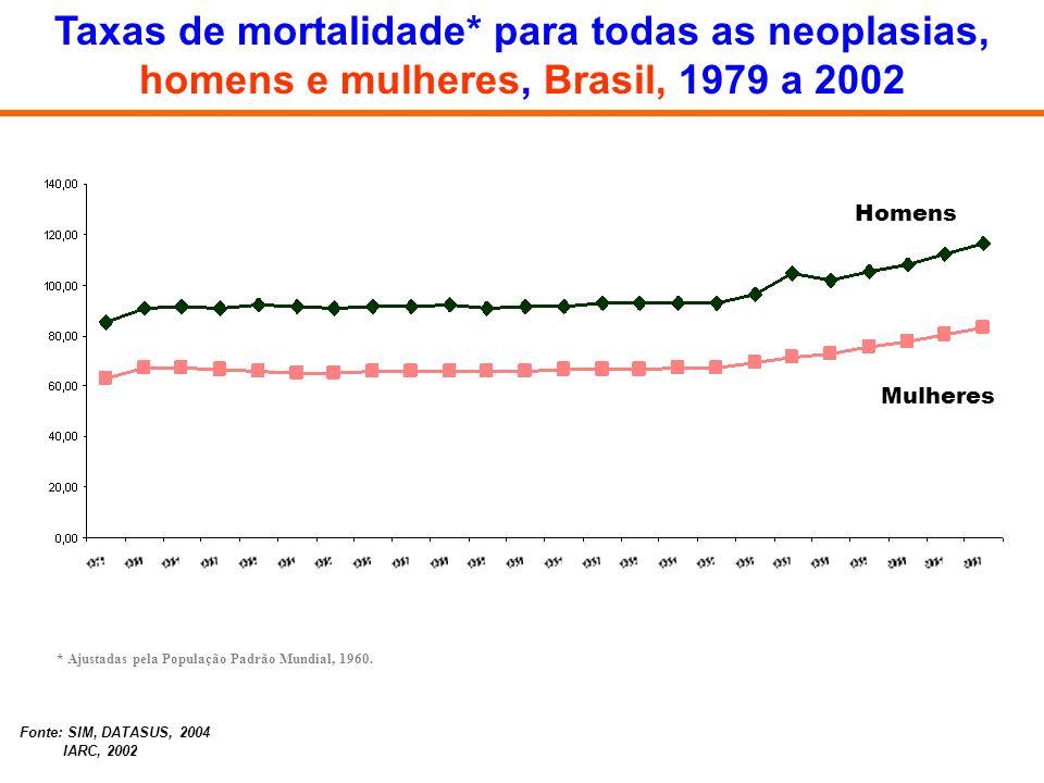 Taxas de mortalidade* para todas as neoplasias, homens e mulheres, Brasil, 1979 a 2002 * Ajustadas pela População Padrão Mundial, 1960. Homens Mulhere
