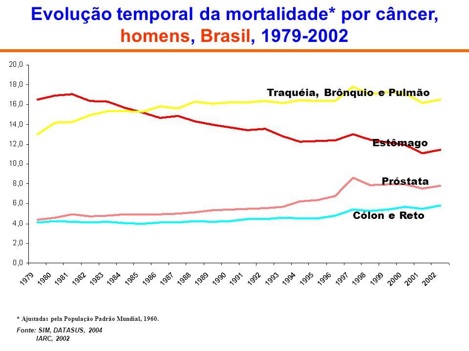 Evolução temporal da mortalidade* por câncer, homens, Brasil, 1979-2002 Traquéia, Brônquio e Pulmão Estômago Próstata Cólon e Reto * Ajustadas pela Po