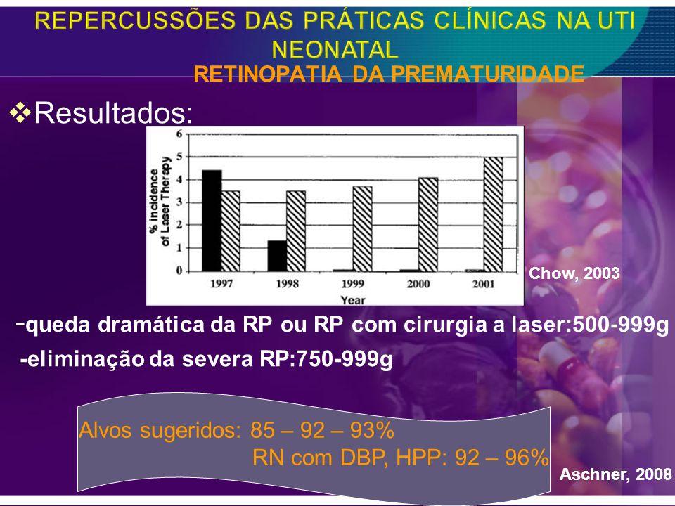 RETINOPATIA DA PREMATURIDADE Resultados: - queda dramática da RP ou RP com cirurgia a laser:500-999g -eliminação da severa RP:750-999g Aschner, 2008 A