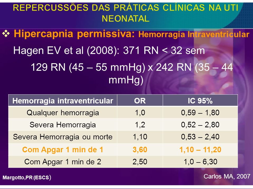 Hipercapnia permissiva: Hemorragia Intraventricular Hagen EV et al (2008): 371 RN < 32 sem 129 RN (45 – 55 mmHg) x 242 RN (35 – 44 mmHg) Carlos MA, 20