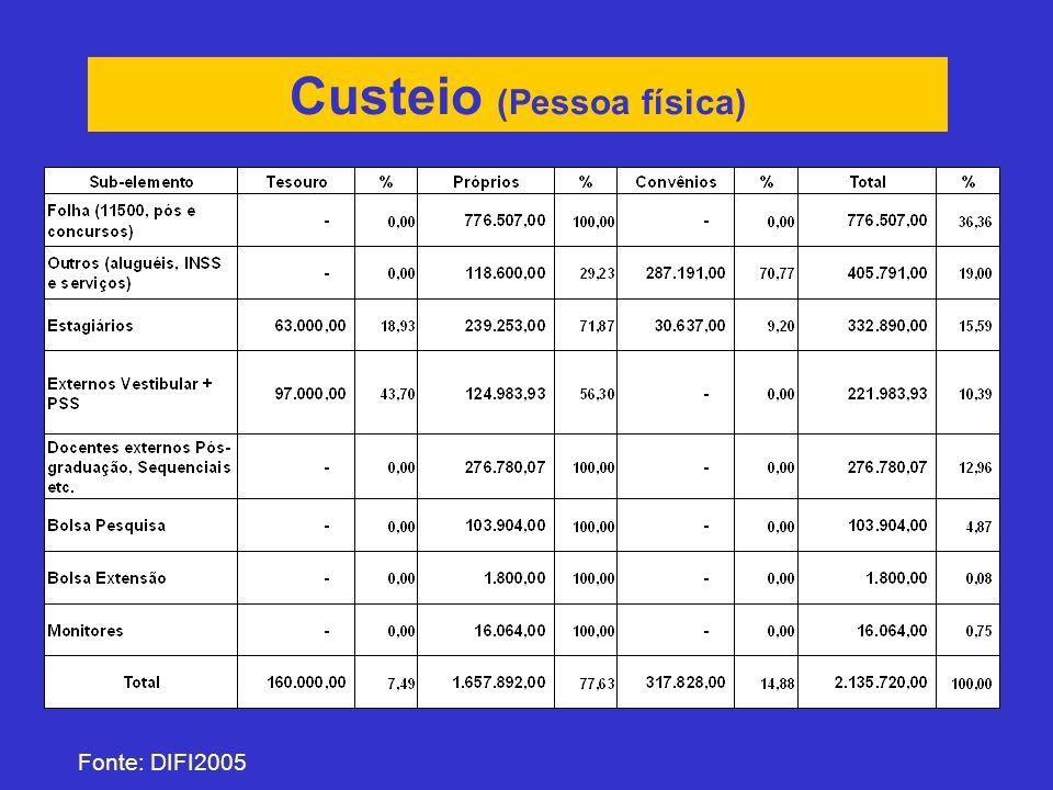 Custeio (Pessoa física) Fonte: DIFI2005