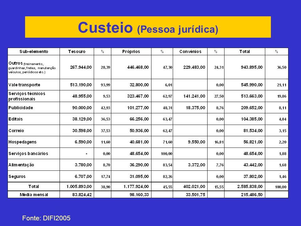 Custeio (Pessoa jurídica) Fonte: DIFI2005