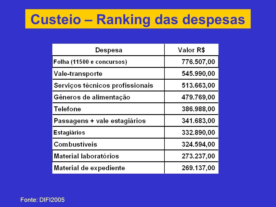 Custeio – Ranking das despesas Fonte: DIFI2005