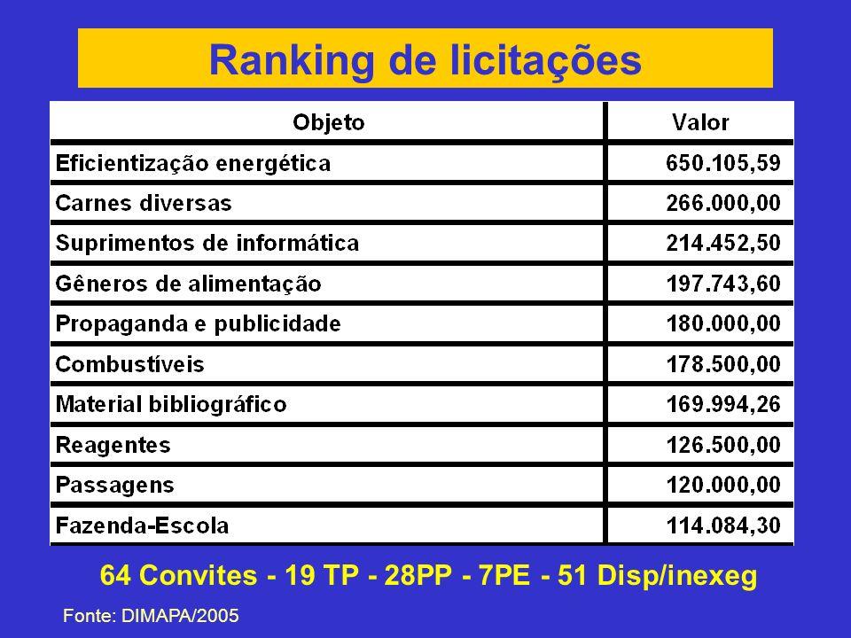 Ranking de licitações Fonte: DIMAPA/2005 64 Convites - 19 TP - 28PP - 7PE - 51 Disp/inexeg