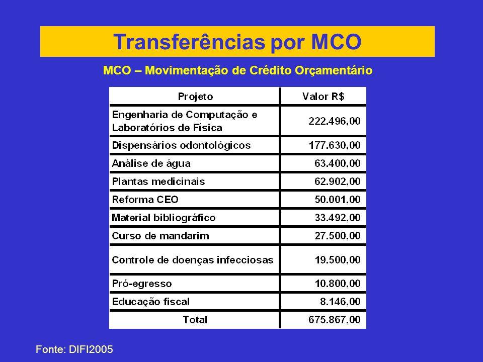 Transferências por MCO Fonte: DIFI2005 MCO – Movimentação de Crédito Orçamentário