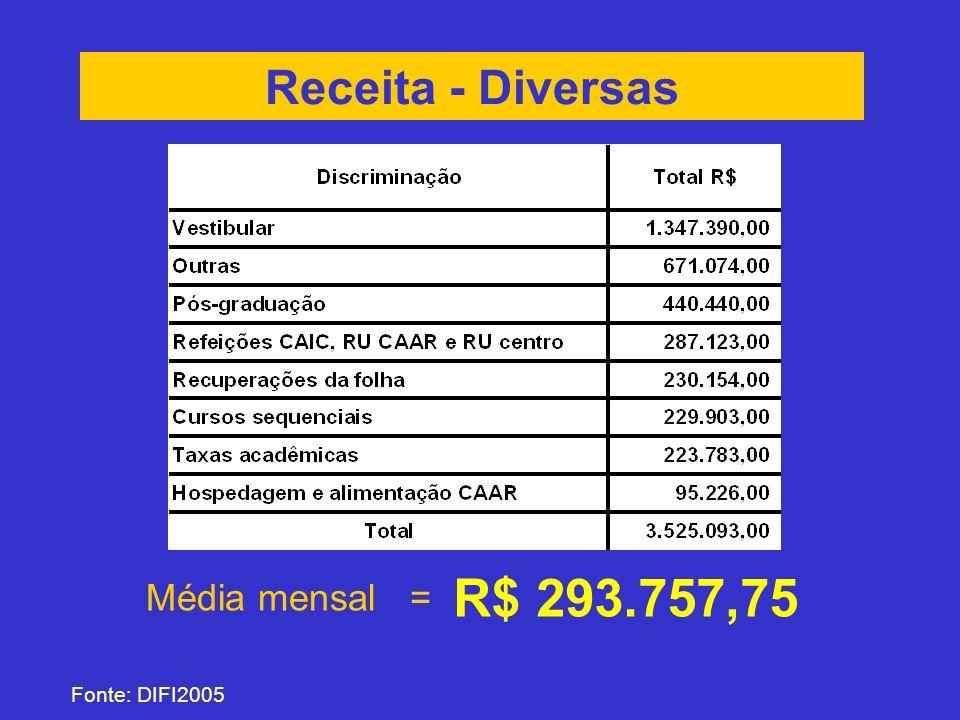 Receita - Diversas Fonte: DIFI2005 Média mensal = R$ 293.757,75